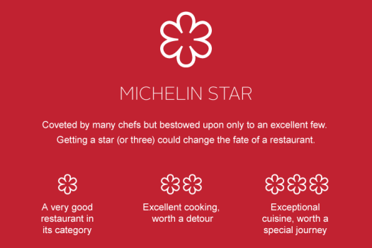 punggol English tuition centre edukate michelin three stars